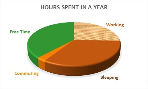 Breakdown of Hours Spent