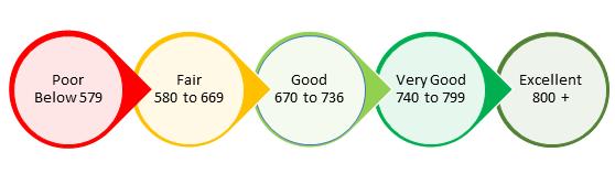Your credit score ranks